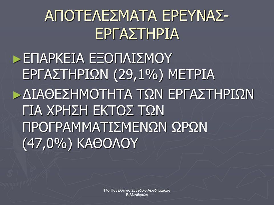 17ο Πανελλήνιο Συνέδριο Ακαδημαϊκών Βιβλιοθηκών ΑΠΟΤΕΛΕΣΜΑΤΑ ΕΡΕΥΝΑΣ- ΕΡΓΑΣΤΗΡΙΑ ► ΕΠΑΡΚΕΙΑ ΕΞΟΠΛΙΣΜΟΥ ΕΡΓΑΣΤΗΡΙΩΝ (29,1%) ΜΕΤΡΙΑ ► ΔΙΑΘΕΣΗΜΟΤΗΤΑ ΤΩΝ ΕΡΓΑΣΤΗΡΙΩΝ ΓΙΑ ΧΡΗΣΗ ΕΚΤΟΣ ΤΩΝ ΠΡΟΓΡΑΜΜΑΤΙΣΜΕΝΩΝ ΩΡΩΝ (47,0%) ΚΑΘΟΛΟΥ