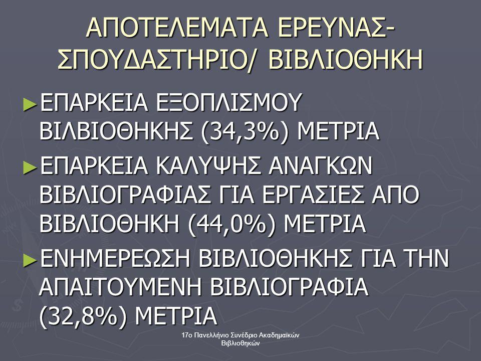 17ο Πανελλήνιο Συνέδριο Ακαδημαϊκών Βιβλιοθηκών ΑΠΟΤΕΛΕΜΑΤΑ ΕΡΕΥΝΑΣ- ΣΠΟΥΔΑΣΤΗΡΙΟ/ ΒΙΒΛΙΟΘΗΚΗ ► ΕΠΑΡΚΕΙΑ ΕΞΟΠΛΙΣΜΟΥ ΒΙΛΒΙΟΘΗΚΗΣ (34,3%) ΜΕΤΡΙΑ ► ΕΠΑΡΚΕΙΑ ΚΑΛΥΨΗΣ ΑΝΑΓΚΩΝ ΒΙΒΛΙΟΓΡΑΦΙΑΣ ΓΙΑ ΕΡΓΑΣΙΕΣ ΑΠΟ ΒΙΒΛΙΟΘΗΚΗ (44,0%) ΜΕΤΡΙΑ ► ΕΝΗΜΕΡΕΩΣΗ ΒΙΒΛΙΟΘΗΚΗΣ ΓΙΑ ΤΗΝ ΑΠΑΙΤΟΥΜΕΝΗ ΒΙΒΛΙΟΓΡΑΦΙΑ (32,8%) ΜΕΤΡΙΑ