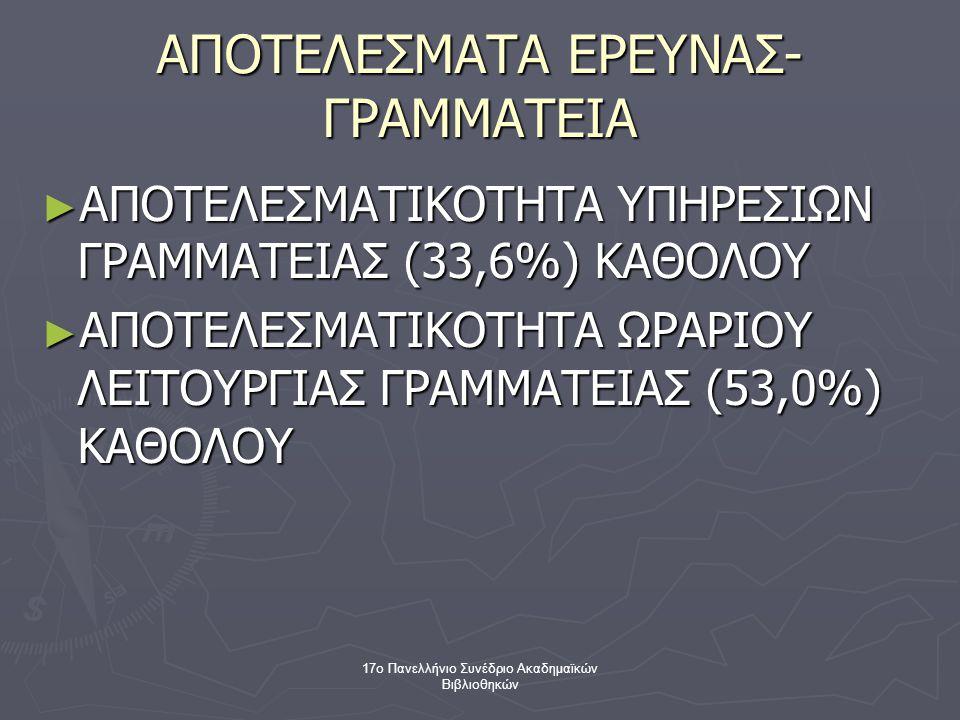 17ο Πανελλήνιο Συνέδριο Ακαδημαϊκών Βιβλιοθηκών ΑΠΟΤΕΛΕΣΜΑΤΑ ΕΡΕΥΝΑΣ- ΓΡΑΜΜΑΤΕΙΑ ► ΑΠΟΤΕΛΕΣΜΑΤΙΚΟΤΗΤΑ ΥΠΗΡΕΣΙΩΝ ΓΡΑΜΜΑΤΕΙΑΣ (33,6%) ΚΑΘΟΛΟΥ ► ΑΠΟΤΕΛΕΣΜΑΤΙΚΟΤΗΤΑ ΩΡΑΡΙΟΥ ΛΕΙΤΟΥΡΓΙΑΣ ΓΡΑΜΜΑΤΕΙΑΣ (53,0%) ΚΑΘΟΛΟΥ