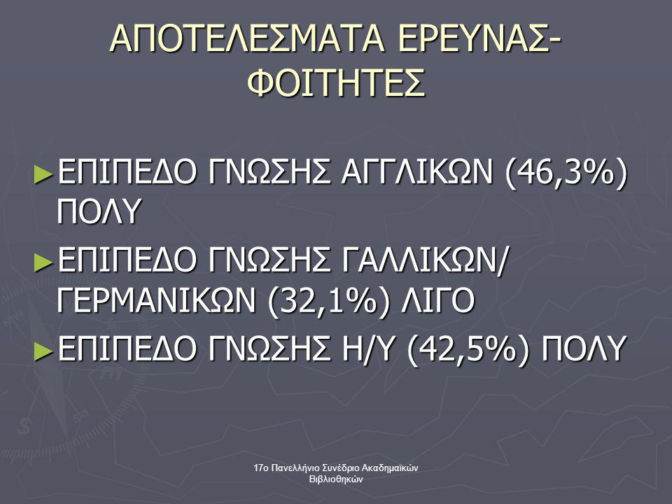 17ο Πανελλήνιο Συνέδριο Ακαδημαϊκών Βιβλιοθηκών ► ΕΠΙΠΕΔΟ ΓΝΩΣΗΣ ΑΓΓΛΙΚΩΝ (46,3%) ΠΟΛΥ ► ΕΠΙΠΕΔΟ ΓΝΩΣΗΣ ΓΑΛΛΙΚΩΝ/ ΓΕΡΜΑΝΙΚΩΝ (32,1%) ΛΙΓΟ ► ΕΠΙΠΕΔΟ ΓΝΩΣΗΣ Η/Υ (42,5%) ΠΟΛΥ ΑΠΟΤΕΛΕΣΜΑΤΑ ΕΡΕΥΝΑΣ- ΦΟΙΤΗΤΕΣ