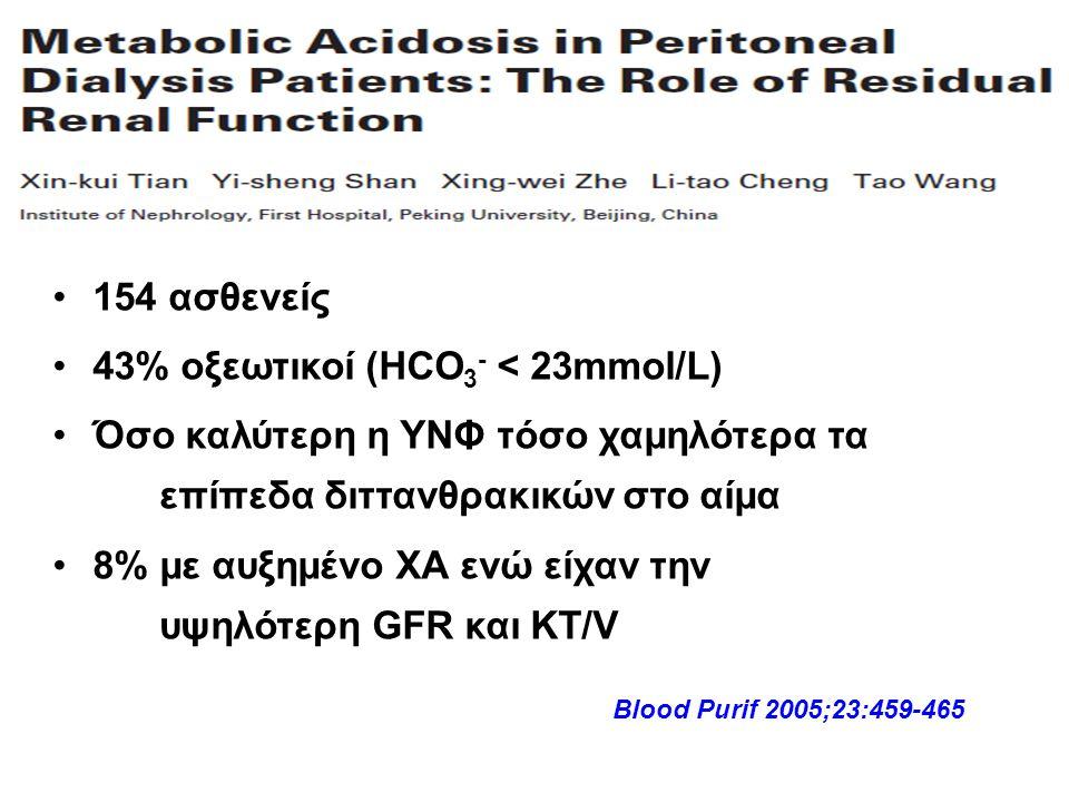 154 ασθενείς 43% οξεωτικοί (HCO 3 - < 23mmol/L) Όσο καλύτερη η ΥΝΦ τόσο χαμηλότερα τα επίπεδα διττανθρακικών στο αίμα 8% με αυξημένο ΧΑ ενώ είχαν την υψηλότερη GFR και KT/V Blood Purif 2005;23:459-465