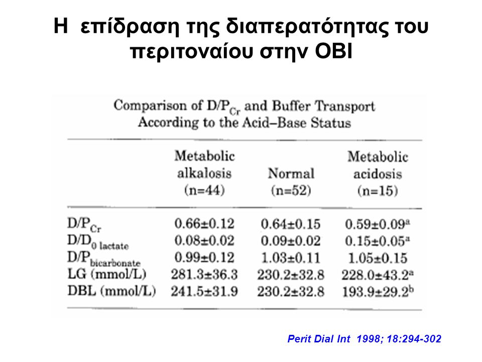 Η επίδραση της διαπερατότητας του περιτοναίου στην ΟΒΙ Perit Dial Int 1998; 18:294-302