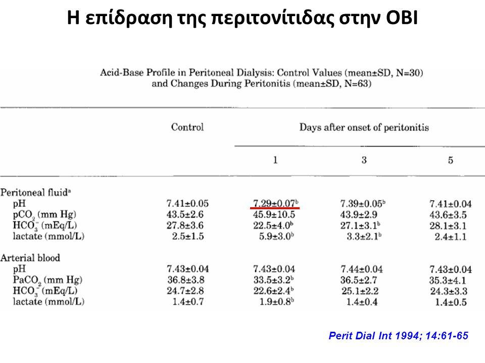 Η επίδραση της περιτονίτιδας στην ΟΒΙ Perit Dial Int 1994; 14:61-65
