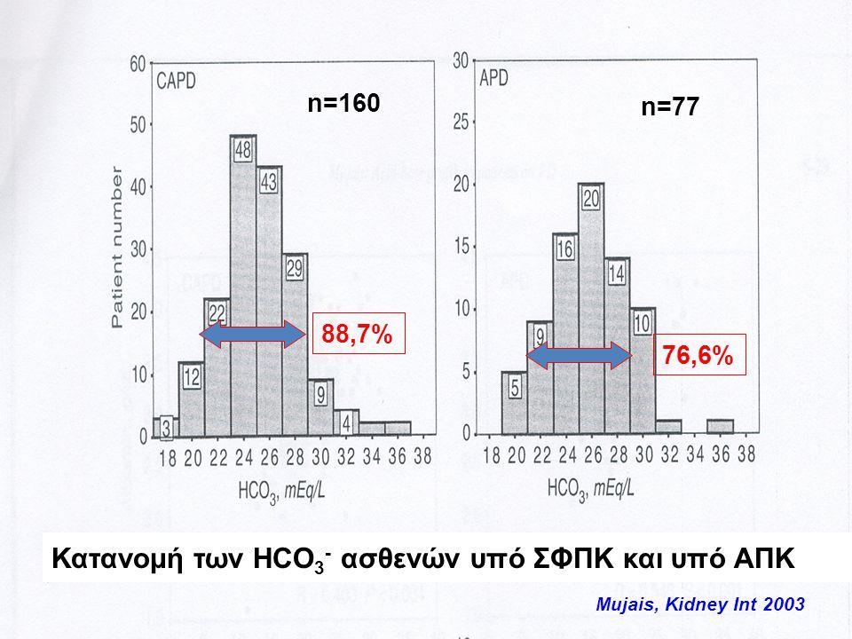 Mujais, Kidney Int 2003 Κατανομή των HCO 3 - ασθενών υπό ΣΦΠΚ και υπό ΑΠΚ n=160 n=77 88,7% 76,6%