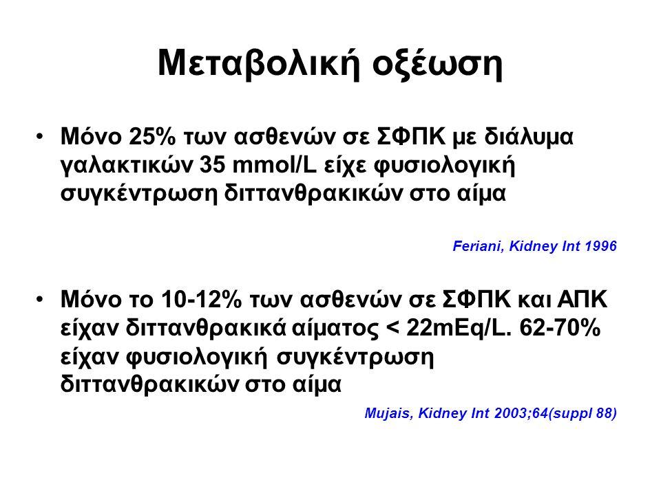 Μεταβολική οξέωση Μόνο 25% των ασθενών σε ΣΦΠΚ με διάλυμα γαλακτικών 35 mmol/L είχε φυσιολογική συγκέντρωση διττανθρακικών στο αίμα Feriani, Kidney Int 1996 Μόνο το 10-12% των ασθενών σε ΣΦΠΚ και ΑΠΚ είχαν διττανθρακικά αίματος < 22mEq/L.