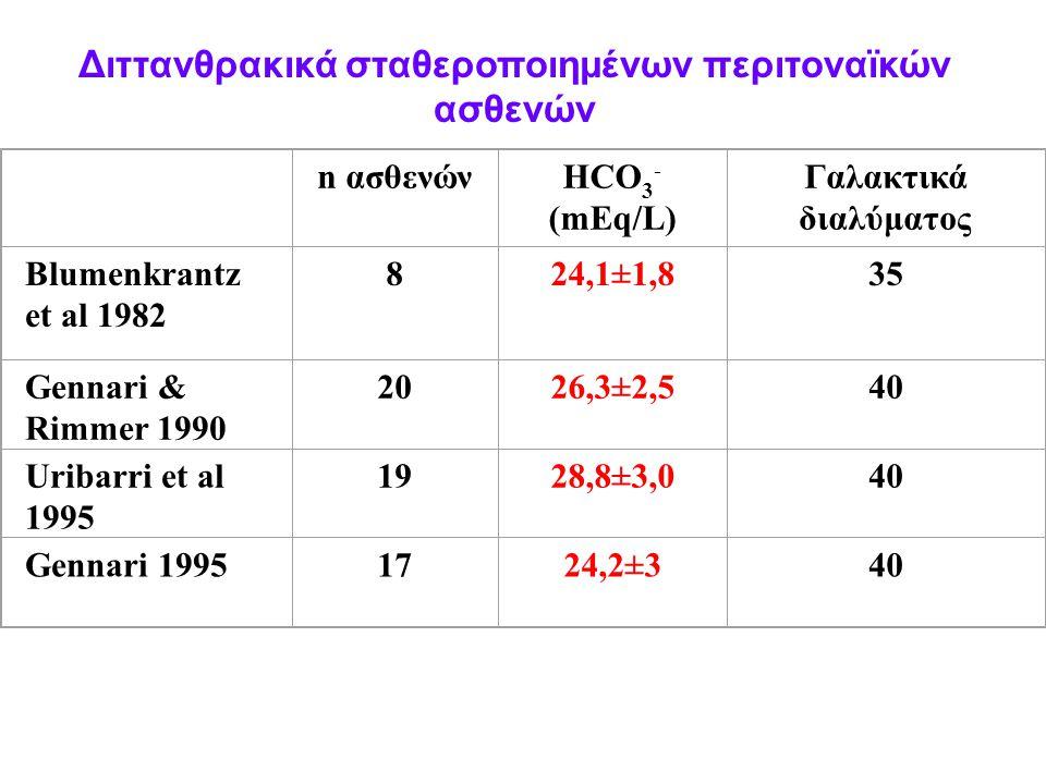 n ασθενώνHCO 3 - (mEq/L) Γαλακτικά διαλύματος Blumenkrantz et al 1982 824,1±1,835 Gennari & Rimmer 1990 2026,3±2,540 Uribarri et al 1995 1928,8±3,040 Gennari 19951724,2±340 Διττανθρακικά σταθεροποιημένων περιτοναϊκών ασθενών