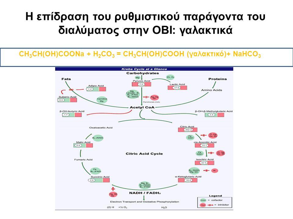 Η επίδραση του ρυθμιστικού παράγοντα του διαλύματος στην ΟΒΙ: γαλακτικά CH 3 CH(OH)COONa + H 2 CO 3 = CH 3 CH(OH)COOH (γαλακτικό)+ NaHCO 3