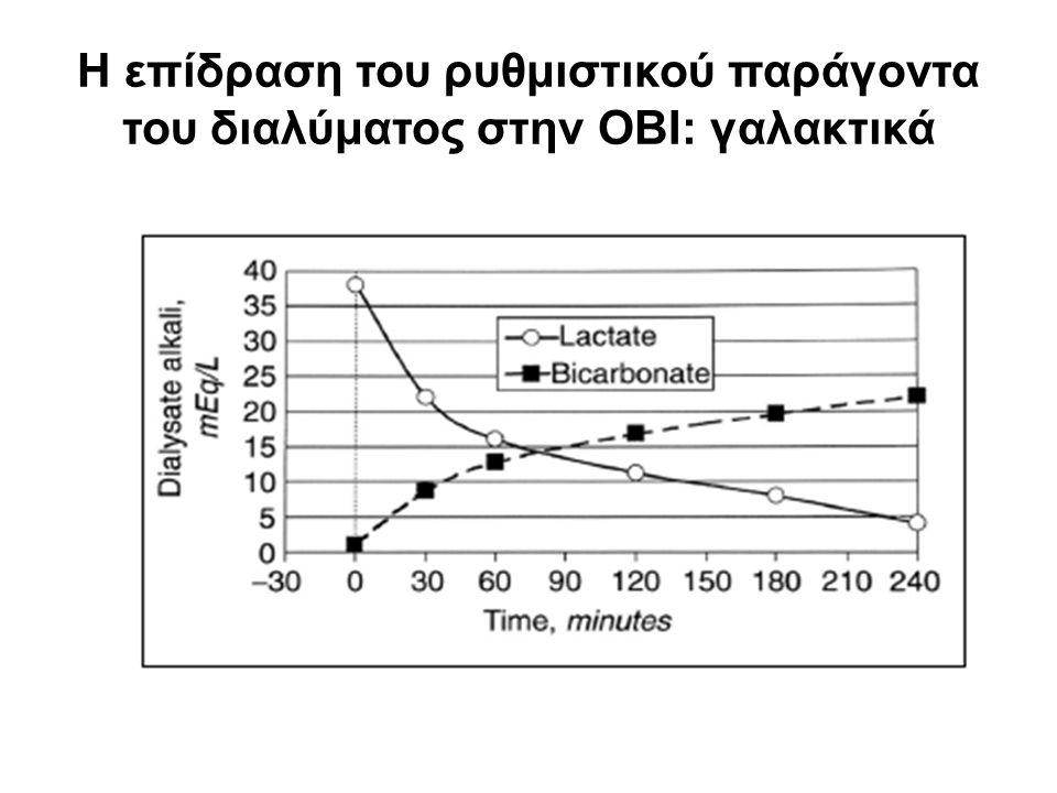 Η επίδραση του ρυθμιστικού παράγοντα του διαλύματος στην ΟΒΙ: γαλακτικά