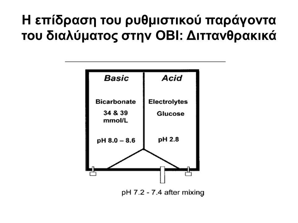 Η επίδραση του ρυθμιστικού παράγοντα του διαλύματος στην ΟΒΙ: Διττανθρακικά