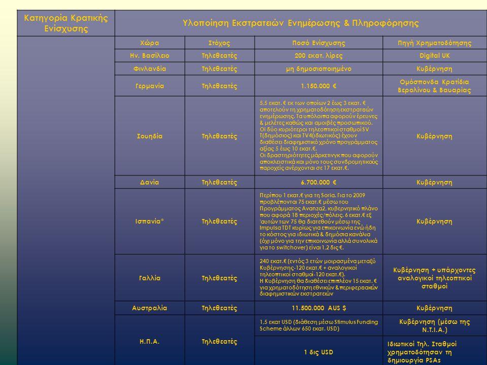 Κατηγορία Κρατικής Ενίσχυσης Υλοποίηση Εκστρατειών Ενημέρωσης & Πληροφόρησης ΧώραΣτόχοςΠοσό ΕνίσχυσηςΠηγή Χρηματοδότησης Ην.