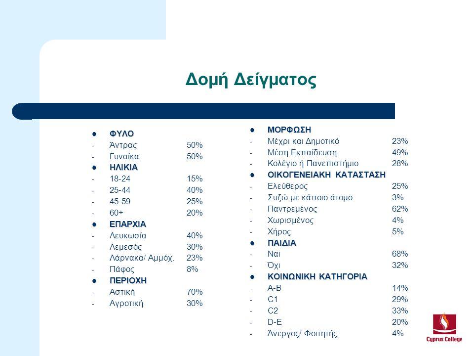 ΦΥΛΟ ΦΥΛΟ - Άντρας50% - Γυναίκα50% ΗΛΙΚΙΑ ΗΛΙΚΙΑ - 18-2415% - 25-4440% - 45-5925% - 60+20% ΕΠΑΡΧΙΑ ΕΠΑΡΧΙΑ - Λευκωσία40% - Λεμεσός30% - Λάρνακα/ Αμμόχ.23% - Πάφος8% ΠΕΡΙΟΧΗ ΠΕΡΙΟΧΗ - Αστική70% - Αγροτική30% Δομή Δείγματος ΜΟΡΦΩΣΗ ΜΟΡΦΩΣΗ - Μέχρι και Δημοτικό23% - Μέση Εκπαίδευση49% - Κολέγιο ή Πανεπιστήμιο28% ΟΙΚΟΓΕΝΕΙΑΚΗ ΚΑΤΑΣΤΑΣΗ ΟΙΚΟΓΕΝΕΙΑΚΗ ΚΑΤΑΣΤΑΣΗ - Ελεύθερος25% - Συζώ με κάποιο άτομο3% - Παντρεμένος62% - Χωρισμένος4% - Χήρος5% ΠΑΙΔΙΑ ΠΑΙΔΙΑ - Ναι68% - Όχι32% ΚΟΙΝΩΝΙΚΗ ΚΑΤΗΓΟΡΙΑ ΚΟΙΝΩΝΙΚΗ ΚΑΤΗΓΟΡΙΑ - Α-Β14% - C129% - C233% - D-E20% - Άνεργος/ Φοιτητής4%