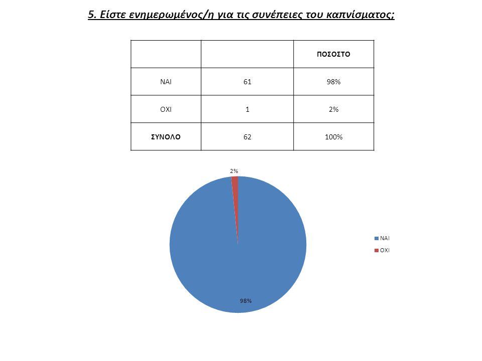 5. Είστε ενημερωμένος/η για τις συνέπειες του καπνίσματος; ΠΟΣΟΣΤΟ ΝΑΙ6198% ΟΧΙ12% ΣΥΝΟΛΟ62100%