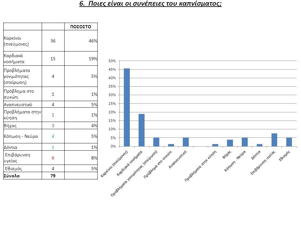 6. Ποιες είναι οι συνέπειες του καπνίσματος; ΠΟΣΟΣΤΟ Καρκίνοι (πνεύμονες) 3646% Καρδιακά νοσήματα 1519% Προβλήματα γονιμότητας (στείρωση) 45% Πρόβλημα