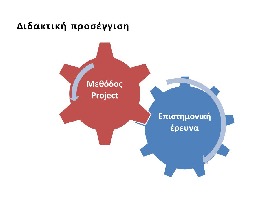 Διδακτική προσέγγιση Επιστημονική έρευνα Μεθόδος Project