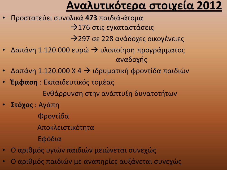 Αναλυτικότερα στοιχεία 2012 Προστατεύει συνολικά 473 παιδιά-άτομα  176 στις εγκαταστάσεις  297 σε 228 ανάδοχες οικογένειες Δαπάνη 1.120.000 ευρώ  υ