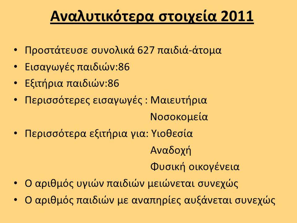 Αναλυτικότερα στοιχεία 2011 Προστάτευσε συνολικά 627 παιδιά-άτομα Εισαγωγές παιδιών:86 Εξιτήρια παιδιών:86 Περισσότερες εισαγωγές : Μαιευτήρια Νοσοκομ