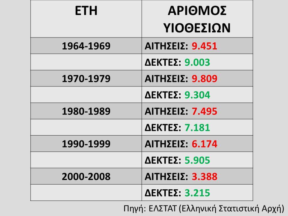 Πηγή: ΕΛΣΤΑΤ (Ελληνική Στατιστική Αρχή) ΕΤΗΑΡΙΘΜΟΣ ΥΙΟΘΕΣΙΩΝ 1964-1969ΑΙΤΗΣΕΙΣ: 9.451 ΔΕΚΤΕΣ: 9.003 1970-1979ΑΙΤΗΣΕΙΣ: 9.809 ΔΕΚΤΕΣ: 9.304 1980-1989ΑΙ