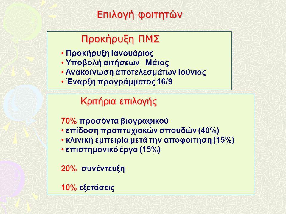 Κριτήρια επιλογής 70% προσόντα βιογραφικού επίδοση προπτυχιακών σπουδών (40%) κλινική εμπειρία μετά την αποφοίτηση (15%) επιστημονικό έργο (15%) 20% συνέντευξη 10% εξετάσεις Προκήρυξη ΠΜΣ Προκήρυξη Ιανουάριος Υποβολή αιτήσεων Μάιος Ανακοίνωση αποτελεσμάτων Ιούνιος Έναρξη προγράμματος 16/9 Επιλογή φοιτητών