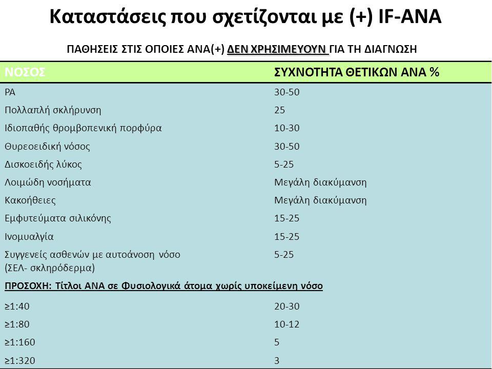 ΝΟΣΟΣ ΣΥΧΝΟΤΗΤΑ ΘΕΤΙΚΩΝ ΑΝΑ % ΡΑ 30-50 Πολλαπλή σκλήρυνση 25 Ιδιοπαθής θρομβοπενική πορφύρα 10-30 Θυρεοειδική νόσος 30-50 Δισκοειδής λύκος 5-25 Λοιμώδη νοσήματα Μεγάλη διακύμανση Κακοήθειες Μεγάλη διακύμανση Εμφυτεύματα σιλικόνης 15-25 Ινομυαλγία 15-25 Συγγενείς ασθενών με αυτοάνοση νόσο (ΣΕΛ- σκληρόδερμα) 5-25 ΠΡΟΣΟΧΗ: Τίτλοι ΑΝΑ σε Φυσιολογικά άτομα χωρίς υποκείμενη νόσο ≥1:40 20-30 ≥1:80 10-12 ≥1:160 5 ≥1:320 3 ΔΕΝ ΧΡΗΣΙΜΕΥΟΥΝ ΠΑΘΗΣΕΙΣ ΣΤΙΣ ΟΠΟΙΕΣ ΑΝΑ(+) ΔΕΝ ΧΡΗΣΙΜΕΥΟΥΝ ΓΙΑ ΤΗ ΔΙΑΓΝΩΣΗ Καταστάσεις που σχετίζονται με (+) IF-ANA