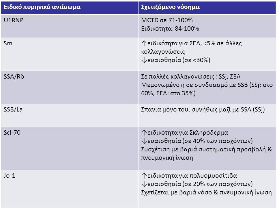 Ειδικό πυρηνικό αντίσωμαΣχετιζόμενο νόσημα U1RNPMCTD σε 71-100% Ειδικότητα: 84-100% Sm↑ειδικότητα για ΣΕΛ, <5% σε άλλες κολλαγονώσεις ↓ευαισθησία (σε <30%) SSA/RöΣε πολλές κολλαγονώσεις : SSj, ΣΕΛ Μεμονωμένο ή σε συνδυασμό με SSB (SSj: στο 60%, ΣΕΛ: στο 35%) SSB/LaΣπάνια μόνο του, συνήθως μαζί με SSA (SSj) Scl-70↑ειδικότητα για Σκληρόδερμα ↓ευαισθησία (σε 40% των πασχόντων) Συσχέτιση με βαριά συστηματική προσβολή & πνευμονική ίνωση Jo-1↑ειδικότητα για πολυομυοσίτιδα ↓ευαισθησία (σε 20% των πασχόντων) Σχετίζεται με βαριά νόσο & πνευμονική ίνωση