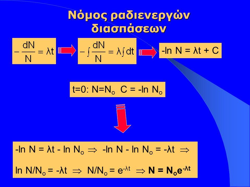 Insert your logo here  N: αριθμός των πυρήνων που παραμένουν μετά από χρόνο t  N o = ο αριθμός των αρχικών πυρήνων σε χρόνο t=0 Ν = Ν ο e -λt Νόμος ραδιενεργών διασπάσεων