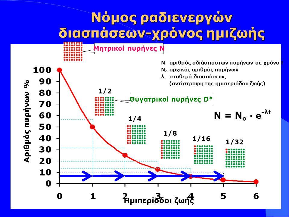 Insert your logo here Αριθμός πυρήνων % Ημιπερίοδοι ζωής Μητρικοί πυρήνες Ν Θυγατρικοί πυρήνες D* 1/2 1/4 1/8 1/16 1/32 Ν = Ν ο · e -λt Ναριθμός αδιάσ