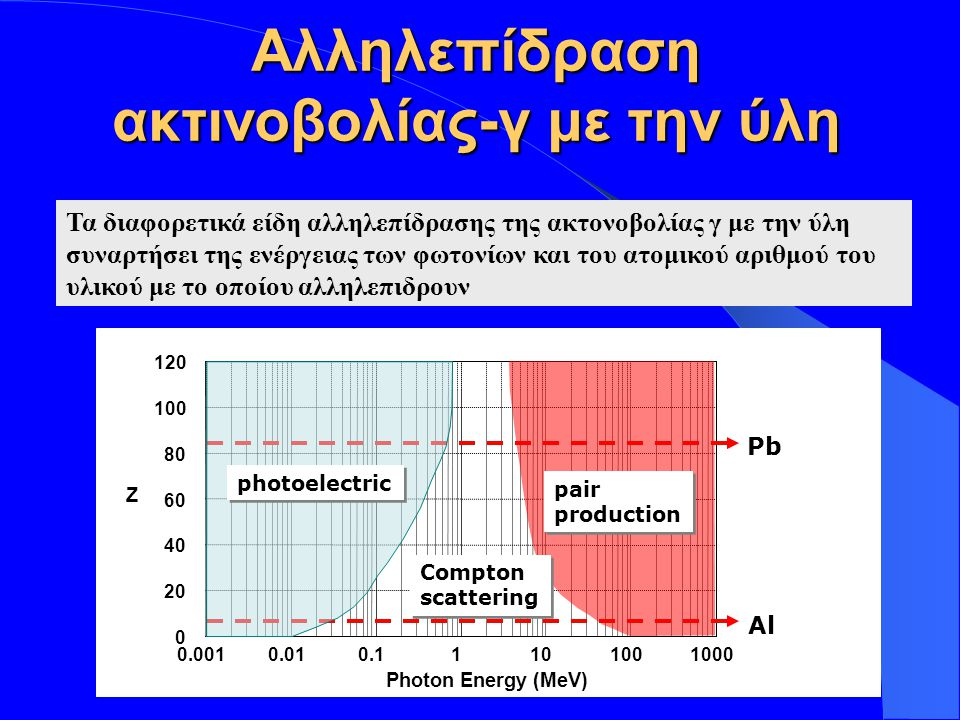 Insert your logo here Z 0.0010.010.11101001000 Photon Energy (MeV) 0 20 40 60 80 100 120 Compton scattering Compton scattering Al Pb pair production p