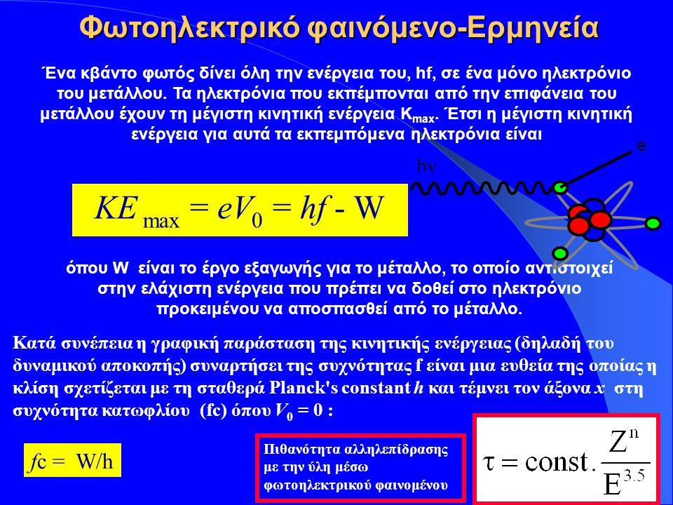 Insert your logo here KE max = eV 0 = hf - W Κατά συνέπεια η γραφική παράσταση της κινητικής ενέργειας (δηλαδή του δυναμικού αποκοπής) συναρτήσει της