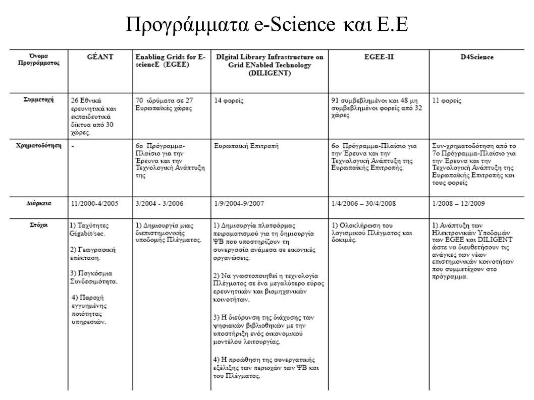 Προγράμματα e-Science και Ε.Ε