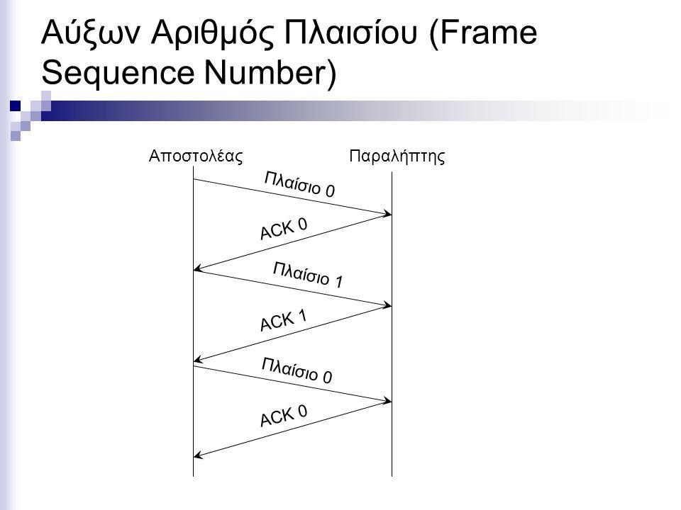 Αύξων Αριθμός Πλαισίου (Frame Sequence Number) ΑποστολέαςΠαραλήπτης Πλαίσιο 0 Πλαίσιο 1 ACK 0 ACK 1 Πλαίσιο 0 ACK 0