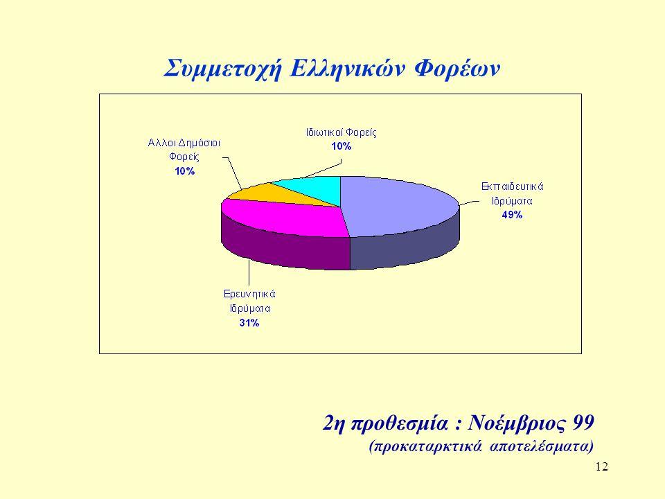 12 Συμμετοχή Ελληνικών Φορέων 2η προθεσμία : Νοέμβριος 99 (προκαταρκτικά αποτελέσματα)
