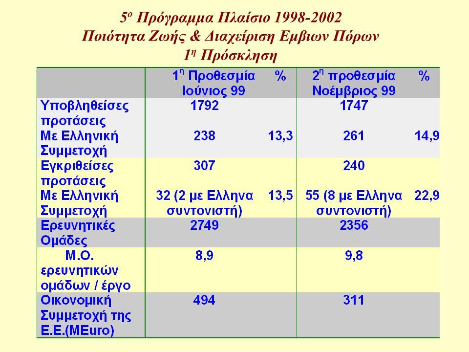 3 5 ο Πρόγραμμα Πλαίσιο 1998-2002 Ποιότητα Ζωής & Διαχείριση Εμβιων Πόρων Γραμμές Δράσεις (Key Actions) Τρόφιμα, Διατροφή & Υγεία Ελεγχος λοιμωδών Νοσημάτων Το Εργοστάσιο Κύτταρο Περιβάλλον & Υγεία Aειφόρος Γεωργία, Αλιεία & Δασοκομία Γήρανση του πληθυσμού & Μειονεξίες