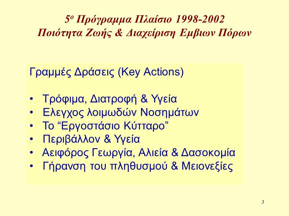 4 5 ο Πρόγραμμα Πλαίσιο 1998-2002 Ποιότητα Ζωής & Διαχείριση Εμβιων Πόρων Γενικής Φύσεως Δραστηριότητες : Generic Activities Χρόνιες, Εκφυλιστικές & Σπάνιες Ασθένειες, Καρκίνος, Διαβήτης, Καρδιαγγειακές Παθήσεις Γονιδιώματα & Ασθένειες γενετικής προέλευσης Νευροεπιστήμες Δημόσια Υγεία & Υπηρεσίες Υγείας Ερευνα για τα Μειονεκτούντα Ατομα Βιοηθική Δεοντολογία Κοινωνικο-οικονομικές Πτυχές των Βιοεπιστημών & των Τεχνολογιών Υποστήριξη Υποδομών για Ερευνα