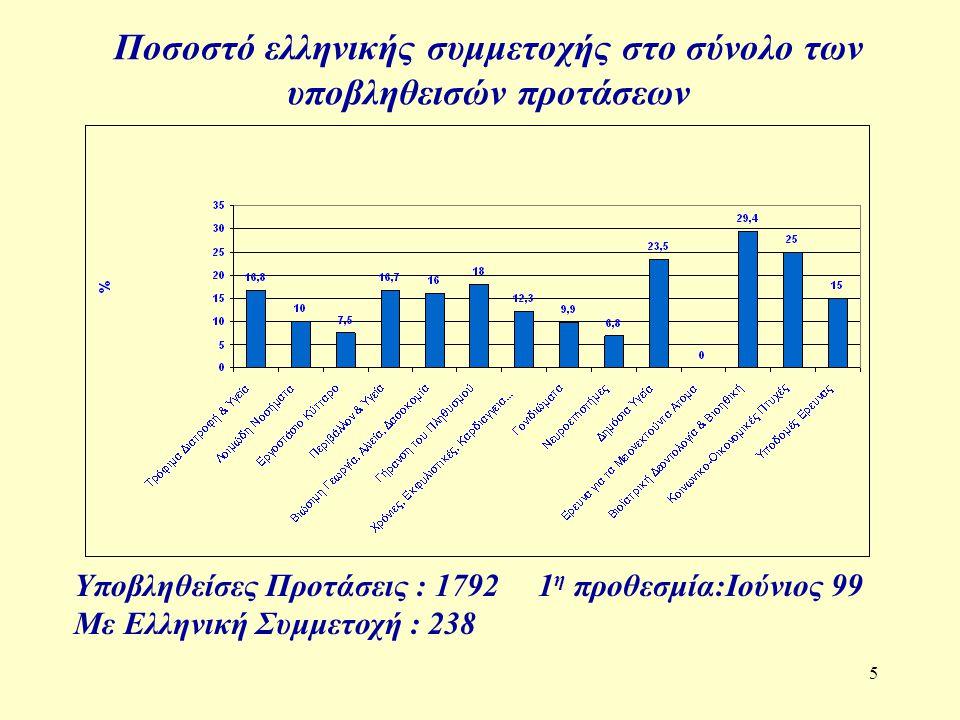 6 Ελληνική συμμετοχή στο σύνολο των εγκεκριμένων προτάσεων 1 η προθεσμία : Ιούνιος 99 Εγκεκριμένες Προτάσεις : 307 Με Ελληνική Συμμετοχή : 32