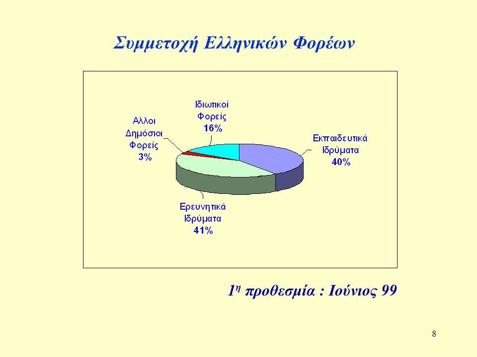 9 Ποσοστό ελληνικής συμμετοχής στο σύνολο των υποβληθεισών προτάσεων 2 η προθεσμία: Νοέμβριος 99 (προκαταρκτικά αποτελέσματα) Υποβληθείσες Προτάσεις : 1747 Με Ελληνική Συμμετοχή : 272