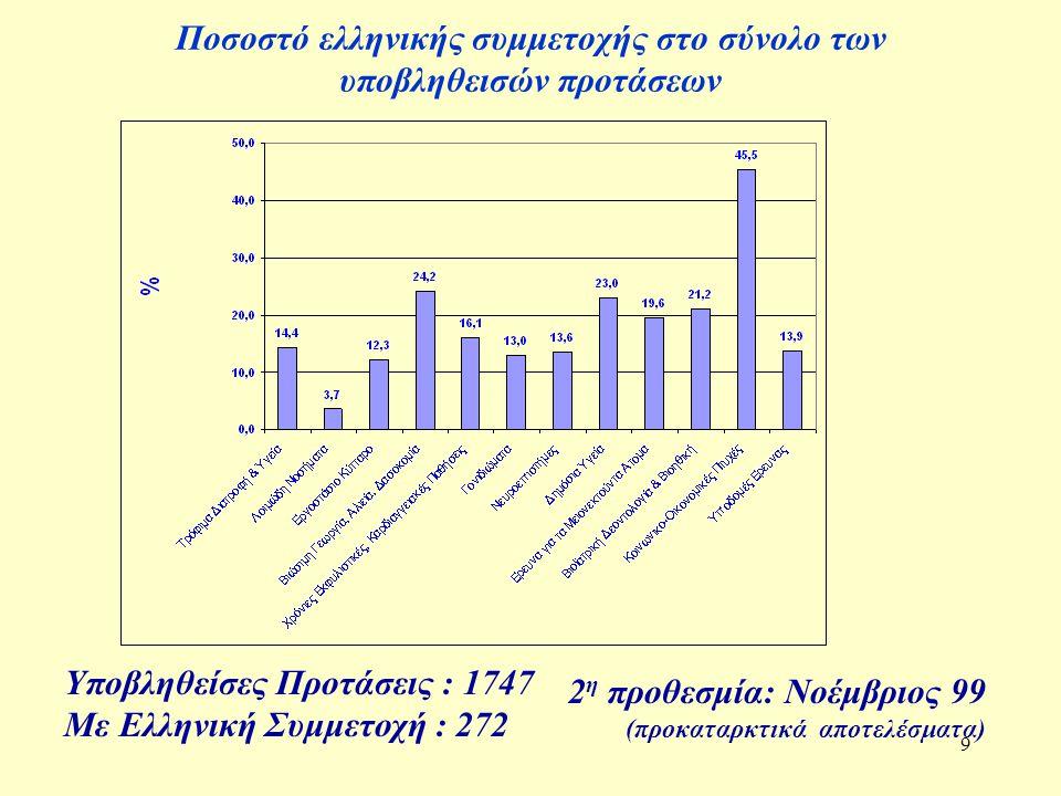 9 Ποσοστό ελληνικής συμμετοχής στο σύνολο των υποβληθεισών προτάσεων 2 η προθεσμία: Νοέμβριος 99 (προκαταρκτικά αποτελέσματα) Υποβληθείσες Προτάσεις :