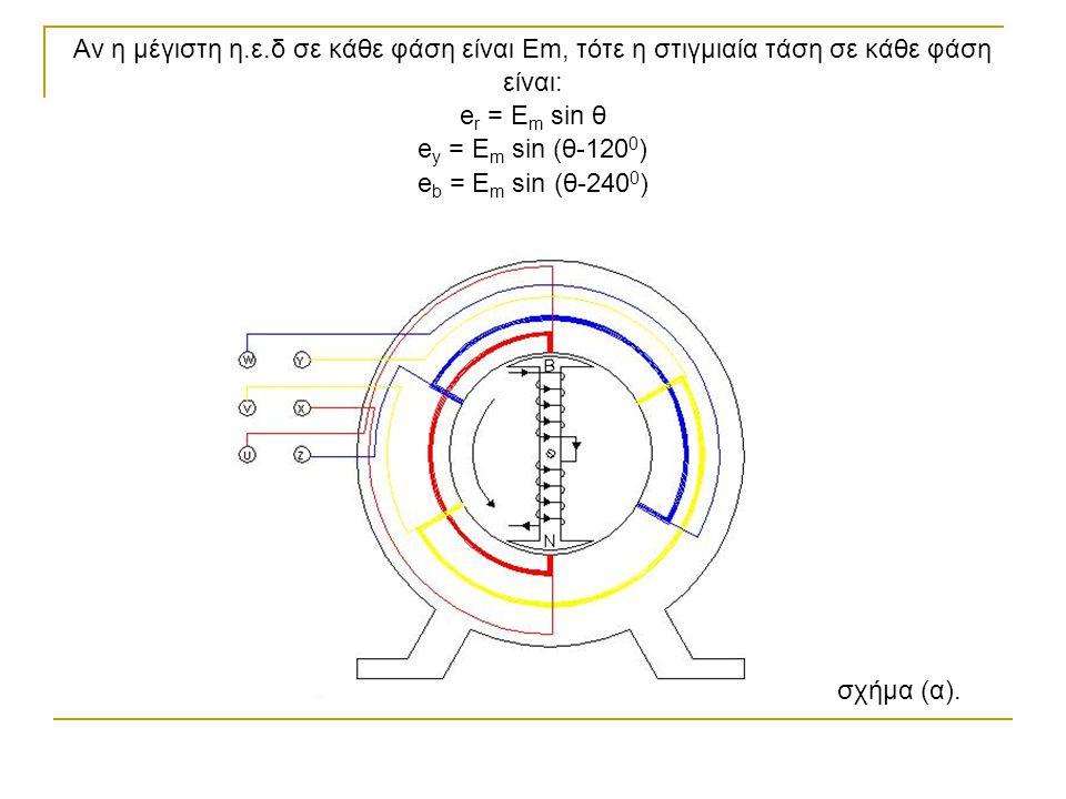 Το σχήμα (β) παριστάνει με καμπύλες, με διανύσματα τις ηλεκτρεγερτικές δυνάμεις των τριών φάσεων τριφασικού εναλλακτήρα, σε αντιστοιχία και με το σχήμα (α).