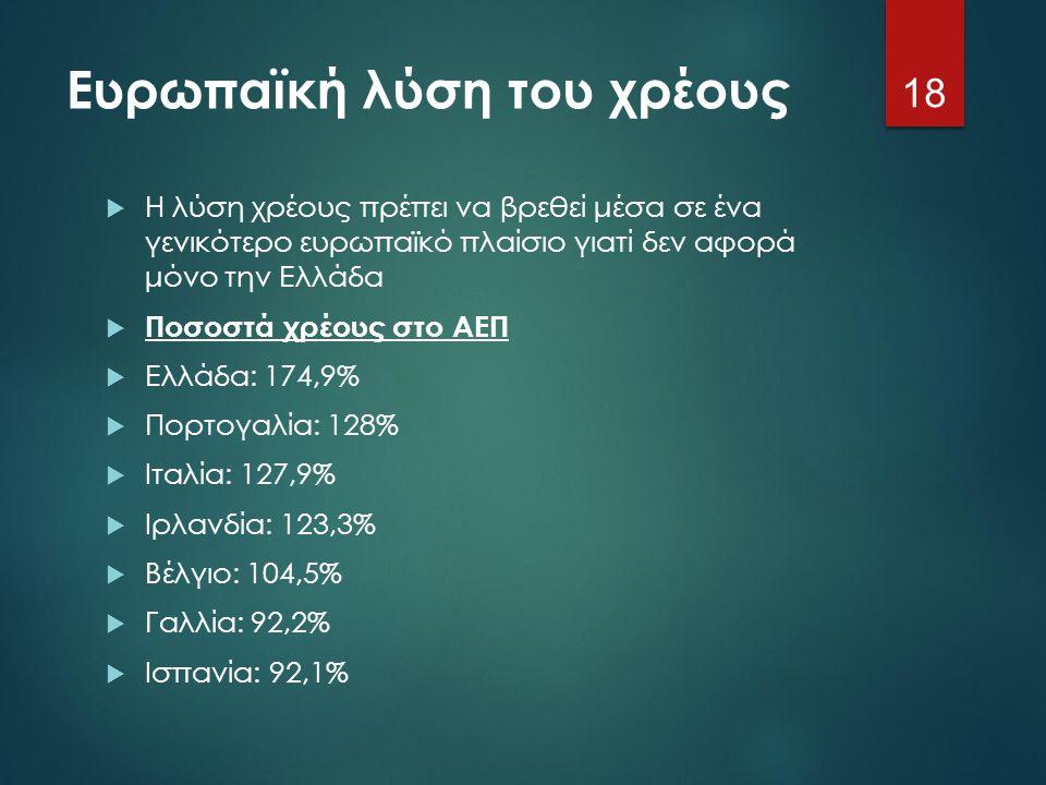 Ευρωπαϊκή λύση του χρέους  Η λύση χρέους πρέπει να βρεθεί μέσα σε ένα γενικότερο ευρωπαϊκό πλαίσιο γιατί δεν αφορά μόνο την Ελλάδα  Ποσοστά χρέους σ
