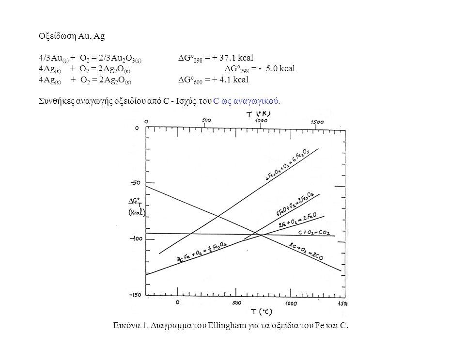 Οξείδωση Au, Αg 4/3Au (s) + O 2 = 2/3Au 2 O 3(s) ΔG o 298 = + 37.1 kcal 4Ag (s) + O 2 = 2Ag 2 O (s) ΔG o 298 = - 5.0 kcal 4Ag (s) + O 2 = 2Ag 2 O (s)