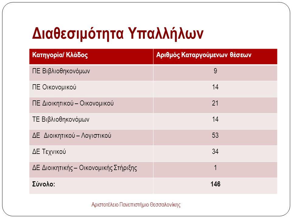 Διαθεσιμότητα Υπαλλήλων Κατηγορία/ ΚλάδοςΑριθμός Καταργούμενων θέσεων ΠΕ Βιβλιοθηκονόμων9 ΠΕ Οικονομικού14 ΠΕ Διοικητικού – Οικονομικού21 ΤΕ Βιβλιοθηκονόμων14 ΔΕ Διοικητικού – Λογιστικού53 ΔΕ Τεχνικού34 ΔΕ Διοικητικής – Οικονομικής Στήριξης1 Σύνολο:146 Αριστοτέλειο Πανεπιστήμιο Θεσσαλονίκης