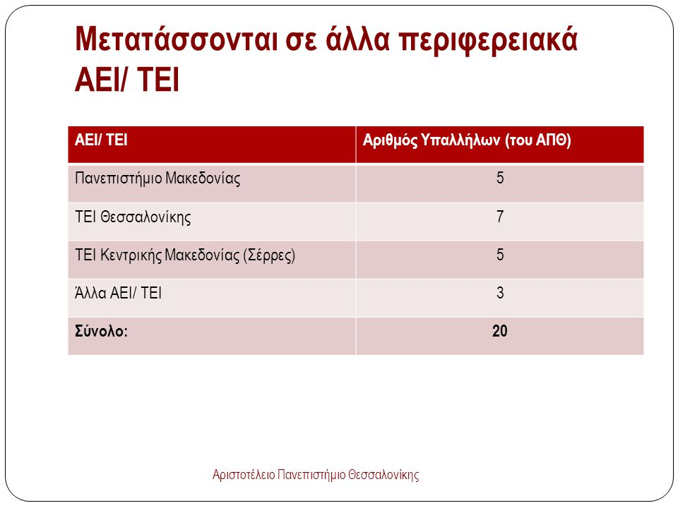 Μετατάσσονται σε άλλα περιφερειακά ΑΕΙ/ ΤΕΙ ΑΕΙ/ ΤΕΙΑριθμός Υπαλλήλων (του ΑΠΘ) Πανεπιστήμιο Μακεδονίας5 ΤΕΙ Θεσσαλονίκης7 ΤΕΙ Κεντρικής Μακεδονίας (Σέρρες)5 Άλλα ΑΕΙ/ ΤΕΙ3 Σύνολο:20 Αριστοτέλειο Πανεπιστήμιο Θεσσαλονίκης
