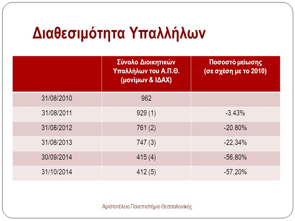 Διαθεσιμότητα Υπαλλήλων Σύνολο Διοικητικών Υπαλλήλων του Α.Π.Θ. (μονίμων & ΙΔΑΧ) Ποσοστό μείωσης (σε σχέση με το 2010) 31/08/2010962 31/08/2011929 (1)