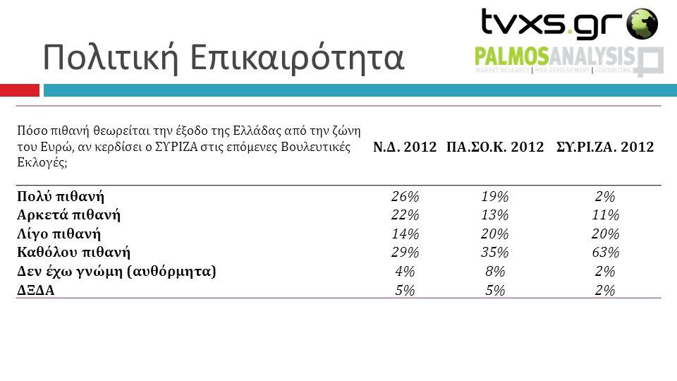 Πόσο πιθανή θεωρείται την έξοδο της Ελλάδας από την ζώνη του Ευρώ, αν κερδίσει ο ΣΥΡΙΖΑ στις επόμενες Βουλευτικές Εκλογές; Ν.Δ.