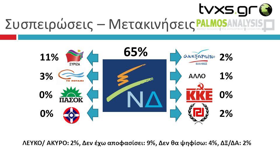 Συσπειρώσεις – Μετακινήσεις 65% 2% 1%1% 0% 2% 11% 3%3% 0%0% 0% ΑΛΛΟ ΛΕΥΚΟ/ ΑΚΥΡΟ: 2%, Δεν έχω αποφασίσει: 9%, Δεν θα ψηφίσω: 4%, ΔΞ/ΔΑ: 2%