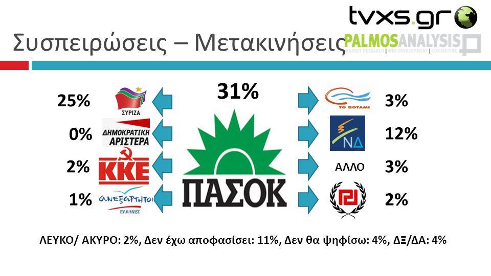 Συσπειρώσεις – Μετακινήσεις 31% 3% 12% 3%3% 2% 25% 0% 2% 1% ΛΕΥΚΟ/ ΑΚΥΡΟ: 2%, Δεν έχω αποφασίσει: 11%, Δεν θα ψηφίσω: 4%, ΔΞ/ΔΑ: 4% ΑΛΛΟ