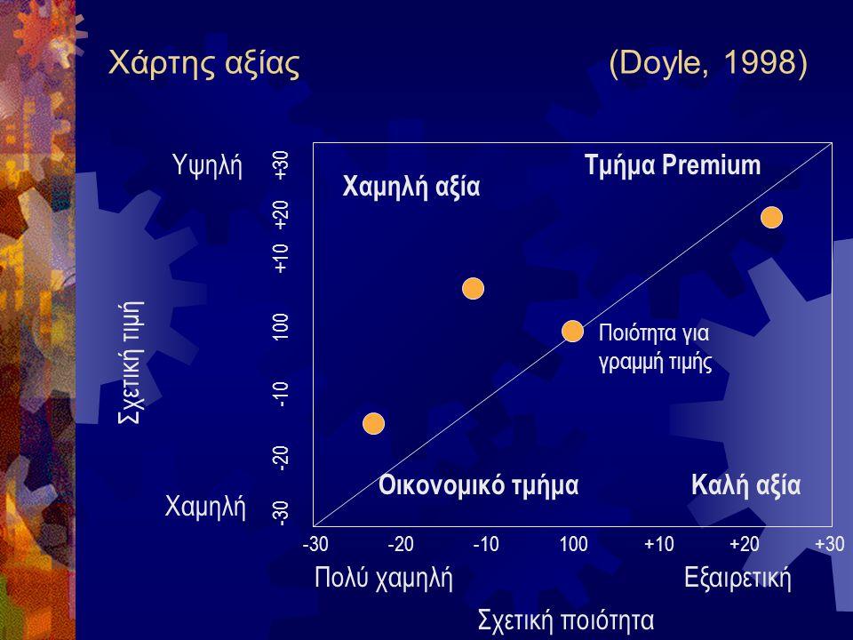 Χάρτης αξίας (Doyle, 1998) Σχετική ποιότητα Σχετική τιμή Πολύ χαμηλήΕξαιρετική -30-20-10100+10+20+30 Ποιότητα για γραμμή τιμής Καλή αξίαΟικονομικό τμή