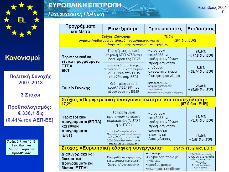 Περιφερειακή Πολιτική ΕΥΡΩΠΑΪΚΗ ΕΠΙΤΡΟΠΗ Δεκέμβριος 2004 EL Κανονισμοί 7 Σύγκλιση Περιφερειακή ανταγωνιστικότητα και απασχόληση Ευρωπαϊκή εδαφική συνεργασία Περιφέρειες με ΑΕΠ < 75% Περιφέρειες στατιστικού αποτελέσματος Ταμείο Συνοχής Ειδικό πρόγραμμα για τις εξαιρετικά απομακρυσμένες περιφέρειες: 1,1 Περιφέρειες εκτός σύγκλισης Σταδιακή είσοδος για περιφέρειες του Στόχου 1, κατά την περίοδο 2000-06 Διασυνοριακή συνεργασία: 4,7 Διακρατική συνεργασία: 6,3 Εξωτερικά σύνορα: 1,6 Δίκτυα: 0,6 Πολιτική Συνοχής 2007-2013 Ανά στόχο σε δισ.