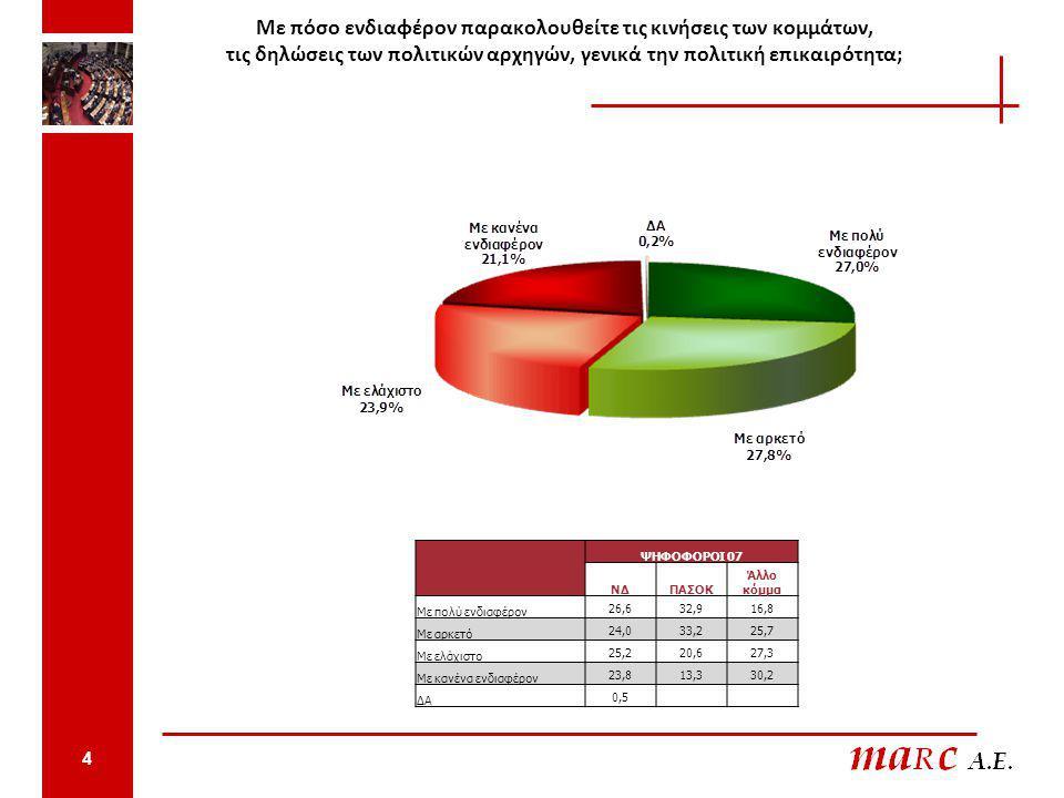 Ποιος πιστεύετε ότι έχει το καλύτερο σχέδιο για να αντιμετωπιστούν τα προβλήματα που αντιμετωπίζει η χώρα και οι Έλληνες πολίτες; ΨΗΦΟΦΟΡΟΙ 07 ΝΔΠΑΣΟΚ Άλλο κόμμα Ο κ Καραμανλής54,41,910,0 Ο κ Παπανδρέου13,678,923,4 Κανένας ιδιαίτερα25,213,554,2 ΔΑ6,85,712,4 5