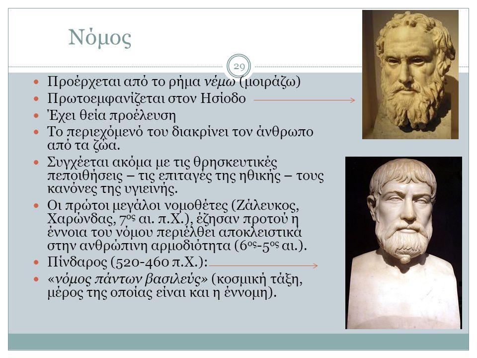 Νόμος Προέρχεται από το ρήμα νέμω (μοιράζω) Πρωτοεμφανίζεται στον Ησίοδο Έχει θεία προέλευση Το περιεχόμενό του διακρίνει τον άνθρωπο από τα ζώα. Συγχ
