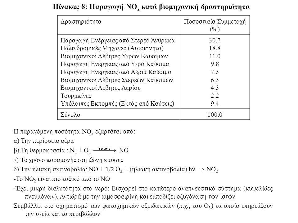 Πίνακας 8: Παραγωγή ΝΟ x κατά βιομηχανική δραστηριότητα ΔραστηριότηταΠοσοστιαία Συμμετοχή (%) Παραγωγή Ενέργειας από Στερεό Άνθρακα Παλινδρομικές Μηχα